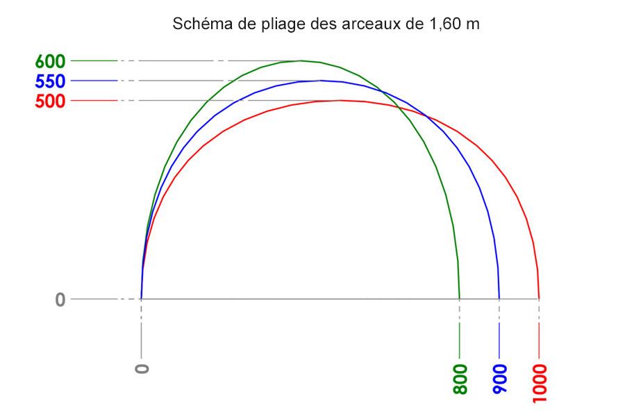 Schéma pliage des arceaux1,60 m